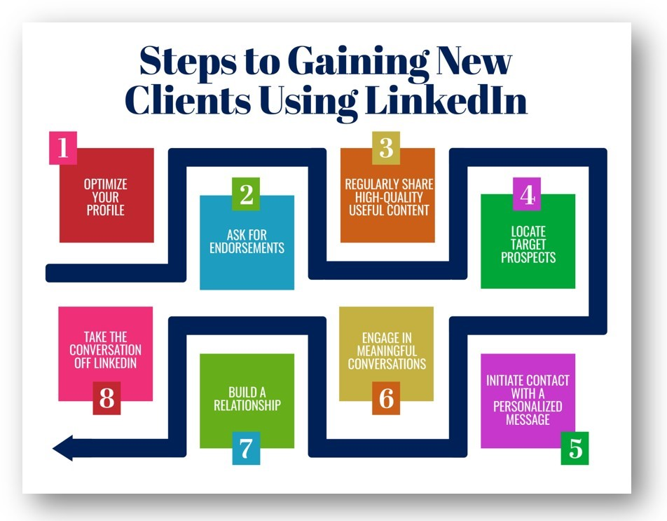 Steps to Gaining New Clients Using LinkedIn Infographic